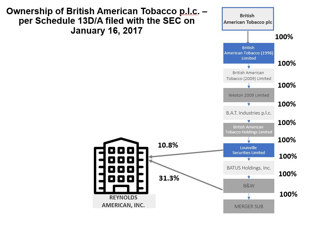 Reynolds American British American Tobacco Merger